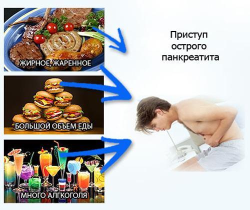 Причина приступа острого панкреатита